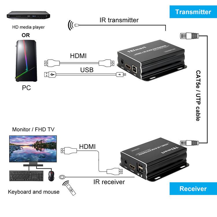custom kvm extender wholesale for TV