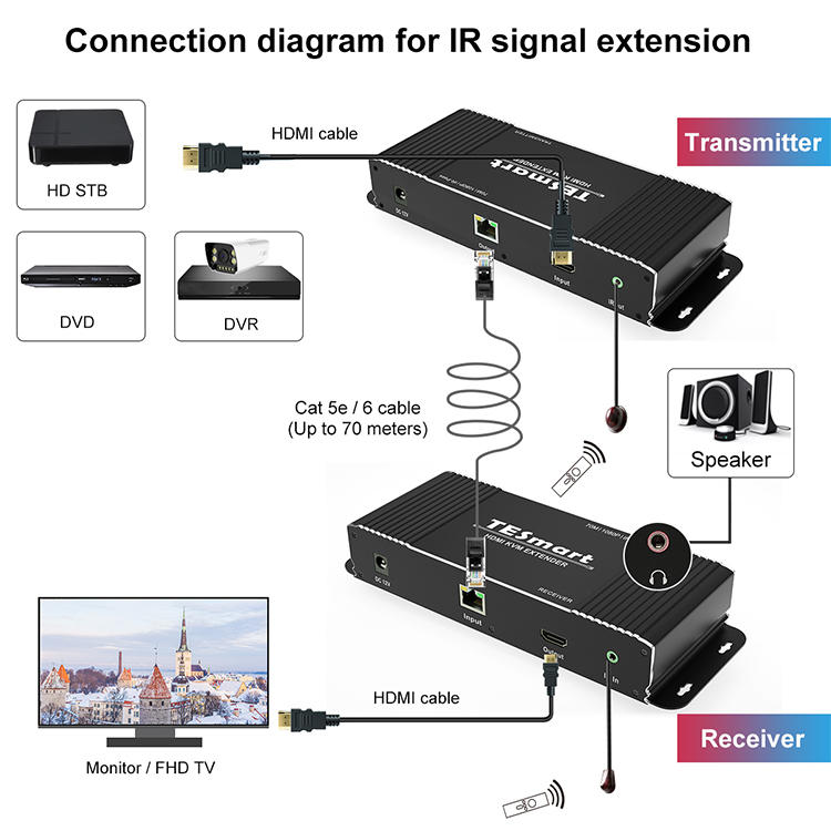 new hdmi usb kvm extender supplier for display devices-1