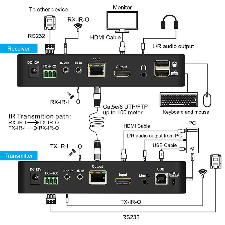 high-quality usb kvm extender directly sale for display devices-1