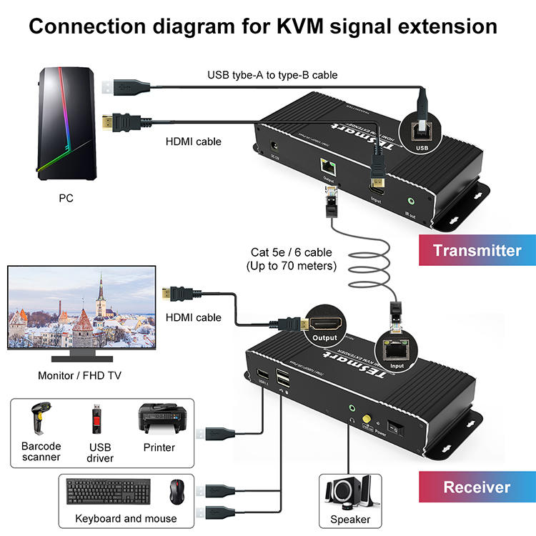 new hdmi usb kvm extender supplier for display devices-2