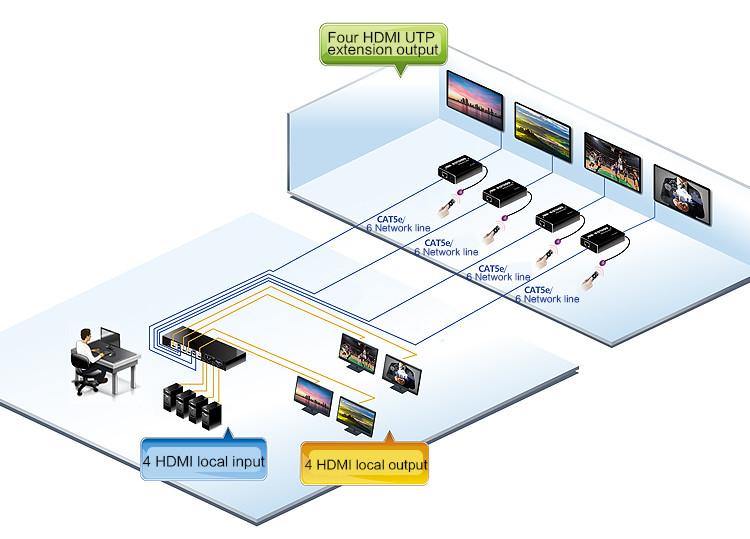 Best 4x8 HDMI Matrix W/ IR extender-4