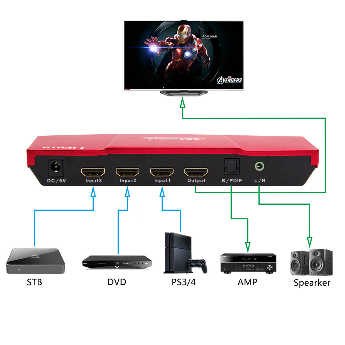 Red 3x1 HDMI Switch with audio out