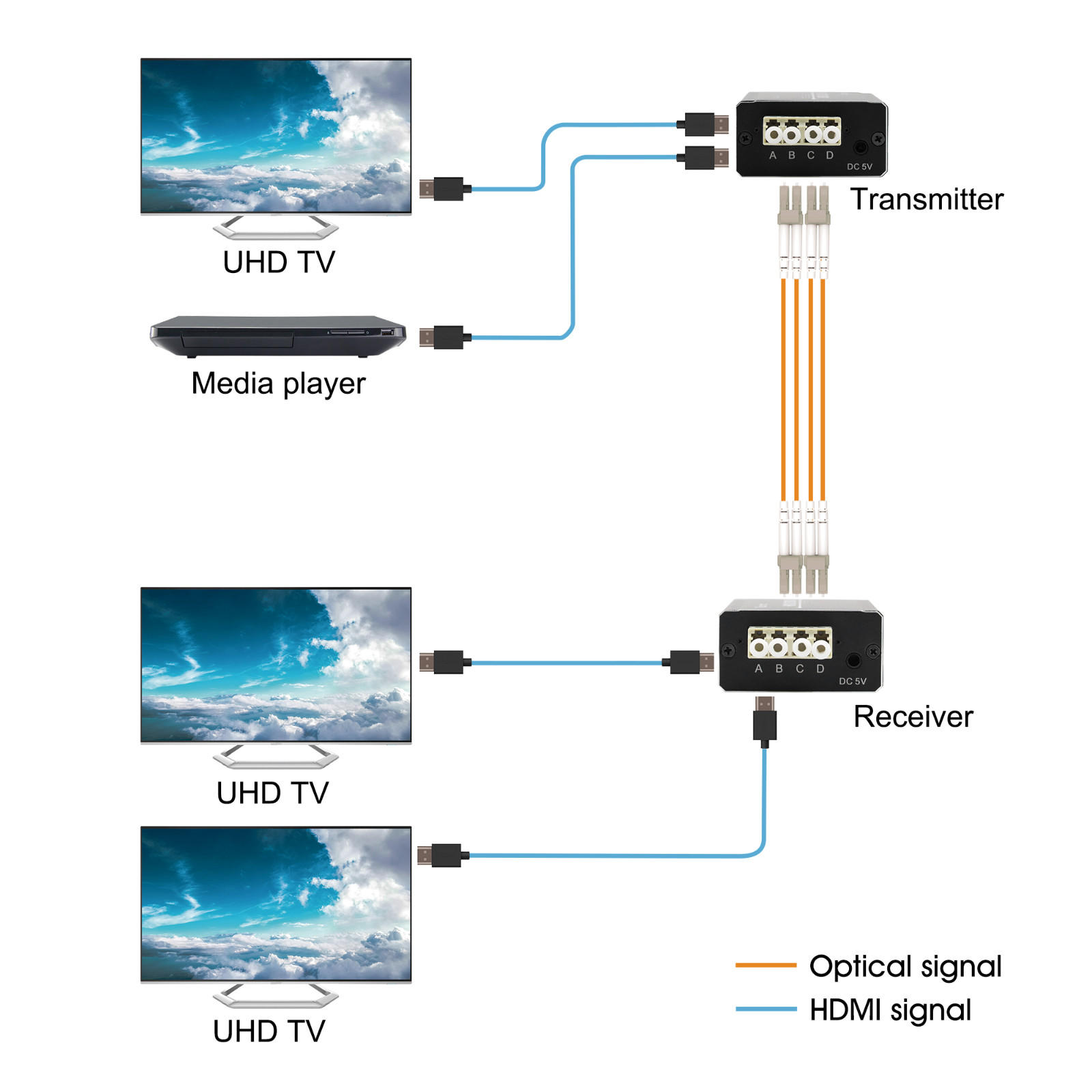 Tesla Elec stable hdmi extender over fiber wholesale for 4K TV