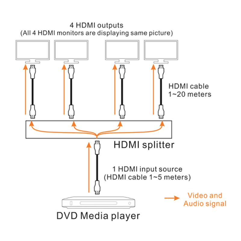 HDMI Splitter extender application