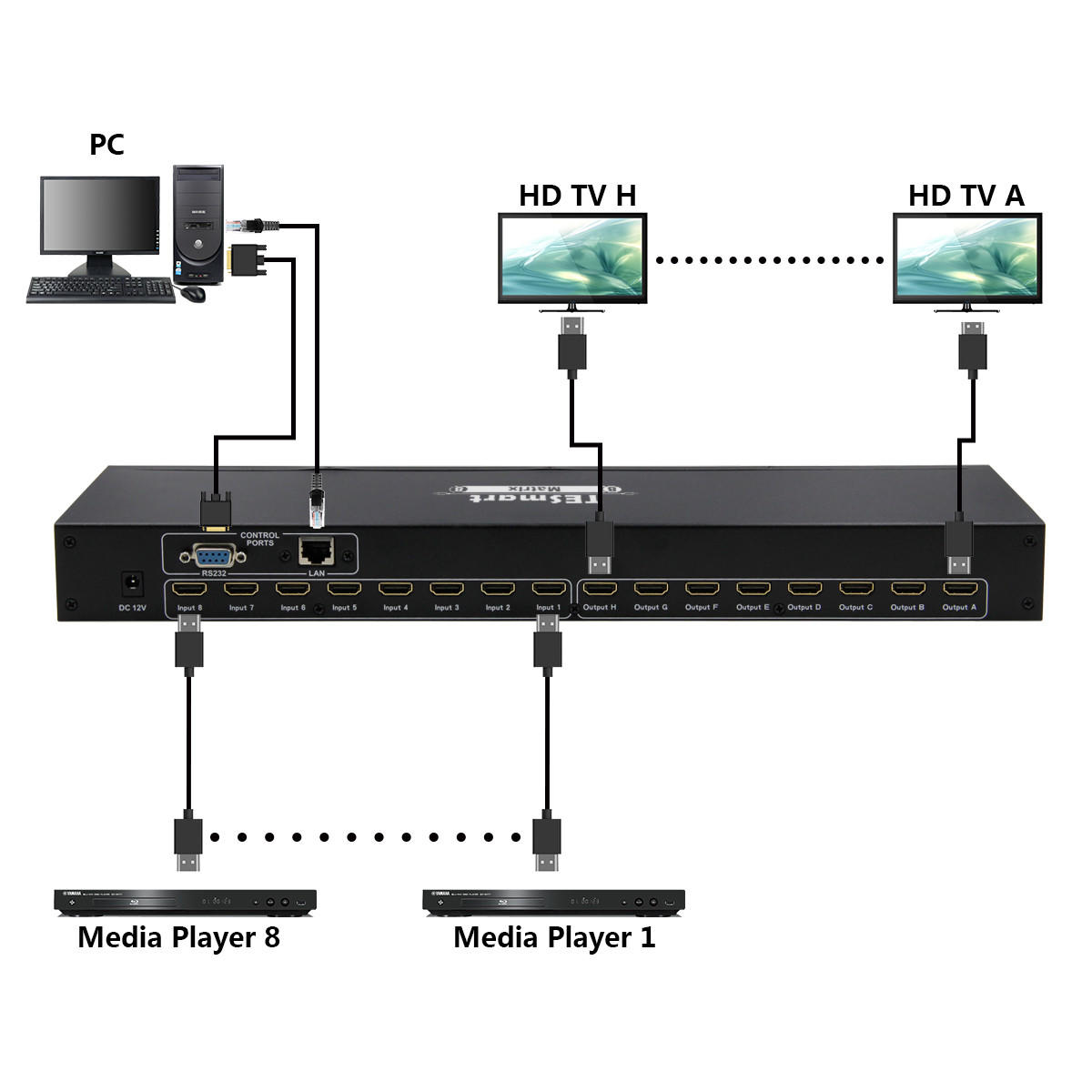 8x8 HDMI Matrix for the Audio and Video-2