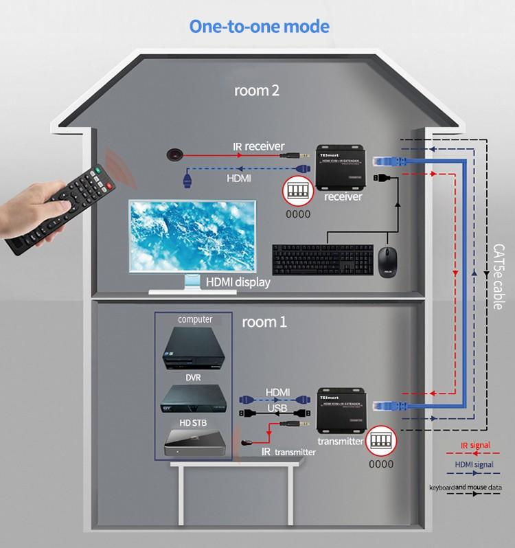 120M HDMI KVM Many to Many Over IP Extender w/ IR-3